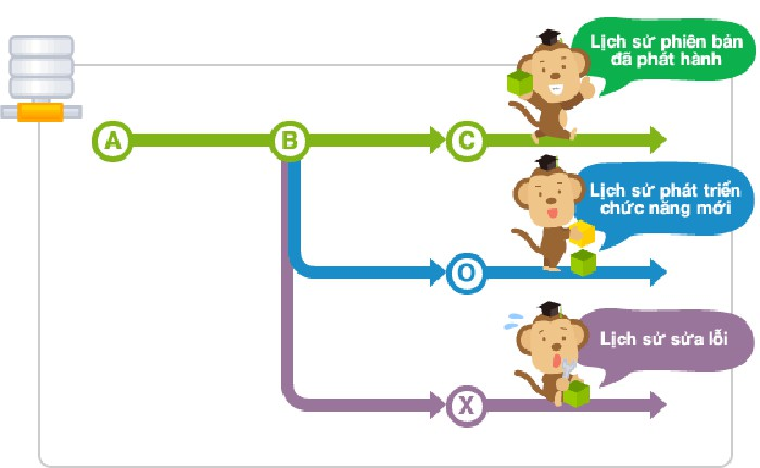 Branch là tính năng phân nhánh và lưu lại các luồng lịch sử
