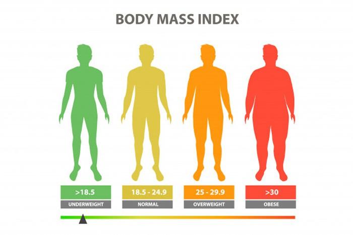 Mức độ của chỉ số BMI