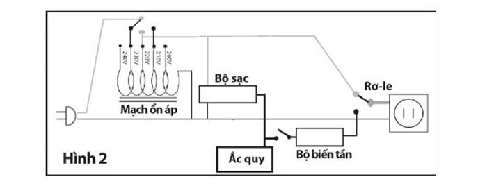 Ắc quy của UPS sẽ được tích điện khi điện lưới hoạt động bình thường