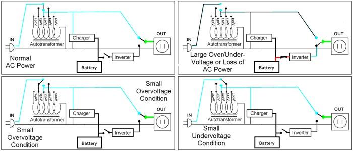 Cơ chế hoạt động của UPS offline với công nghệ Line Interactive