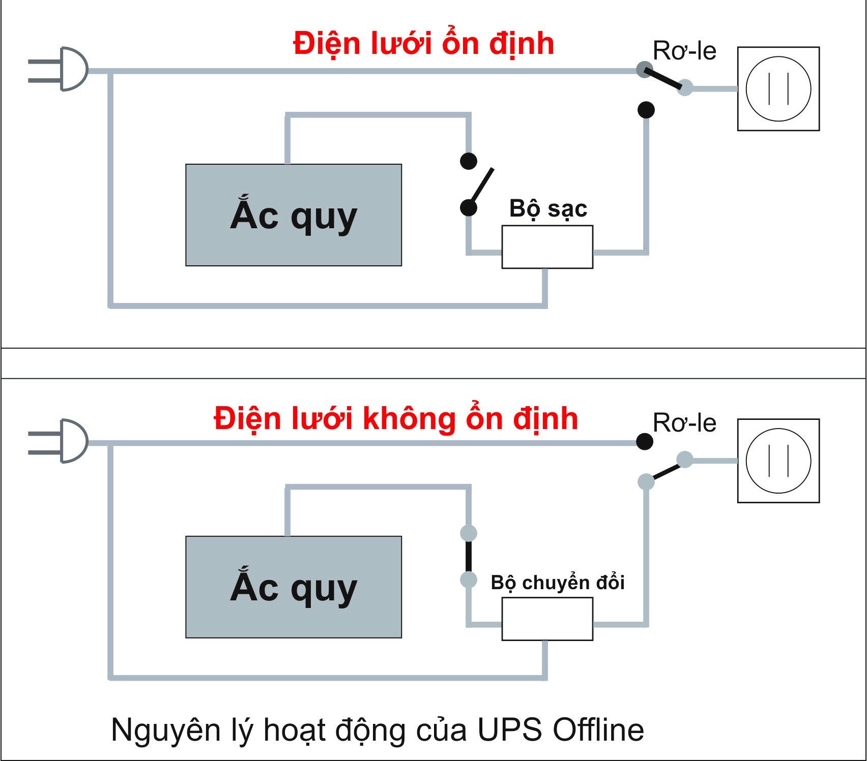 Nguyên lý và cơ chế hoạt động của UPS offline
