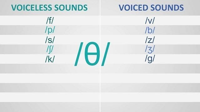Âm hữu thanh trong Tiếng Anh