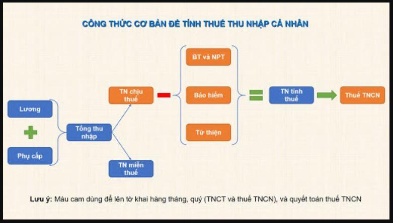 Cách tính thuế TNCN năm 2020