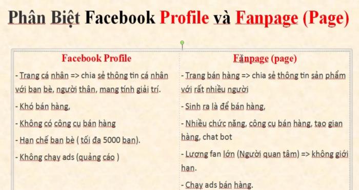 Phân biệt Facebook Profile và Fanpage(Page)
