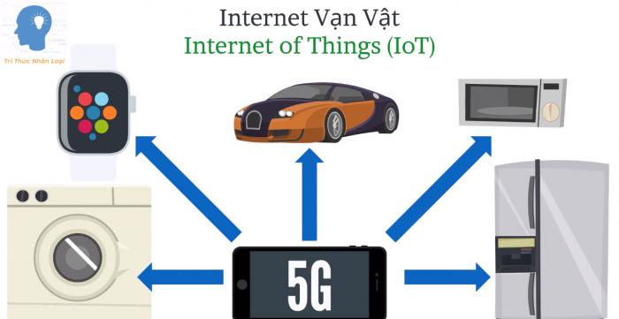 IoT là một mảng lưới khổng lồ
