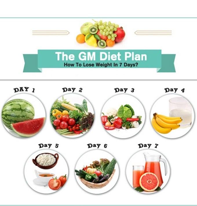 Chế độ thực đơn gm diet chuẩn trong 7 ngày